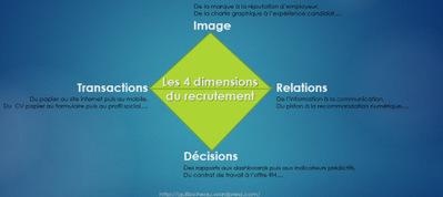 Les 4 dimensions du recrutement : Transactions, Image, Relations et Décisions | Ressources humaines 2.0 | Scoop.it