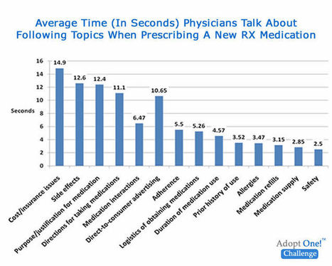 Patient Non-adherence – A Rational Reaction To Sub-Optimal Physician-Patient Communication | Fit for life and work | Scoop.it