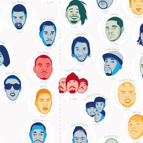 'The Hip-Hop Flow Chart' by Pop Chart Lab, An Art Print Ranking ... | Hip Hop Education | Scoop.it