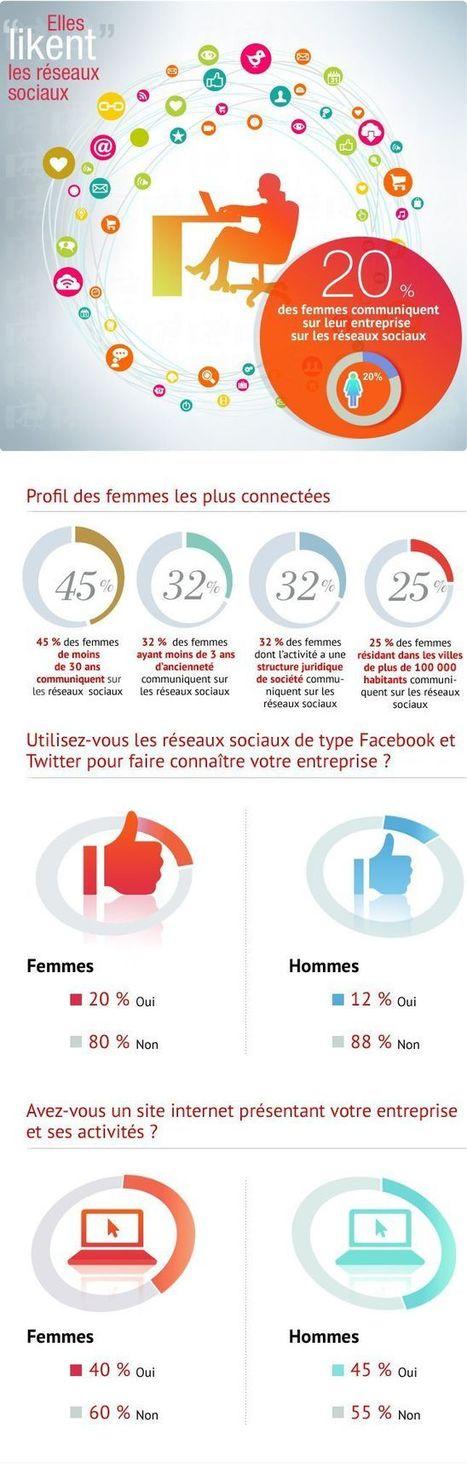 Les femmes sont pratiquement 2 fois + nombreuses que les hommes à utiliser les réseaux sociaux pour promouvoir leur entreprise | RH et réseaux sociaux | Scoop.it