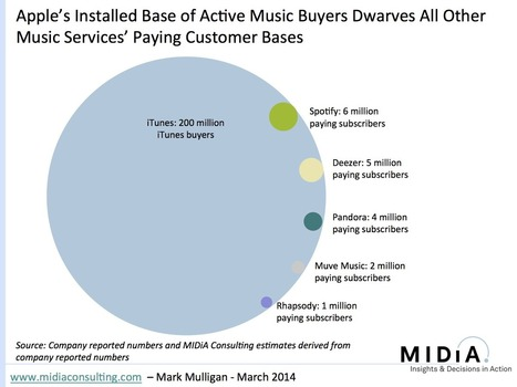 IFPI and RIAA 2013 Music Sales Figures: First Take | Musicbiz | Scoop.it