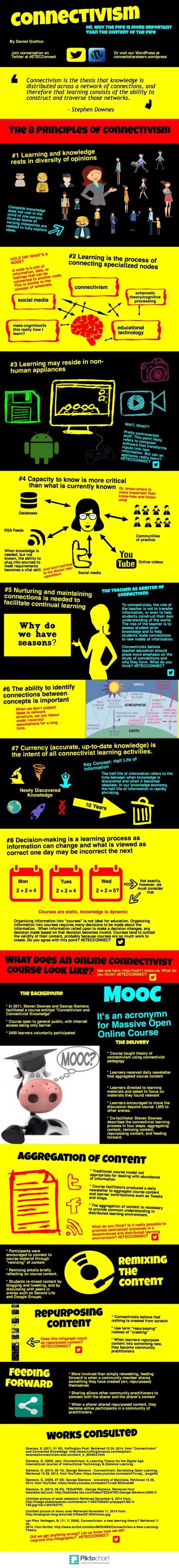 Connectivism [Infographic] | Purposeful Pedagogy | Scoop.it