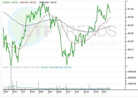 ETF Chart of the Day: Timber | Timberland Investment | Scoop.it