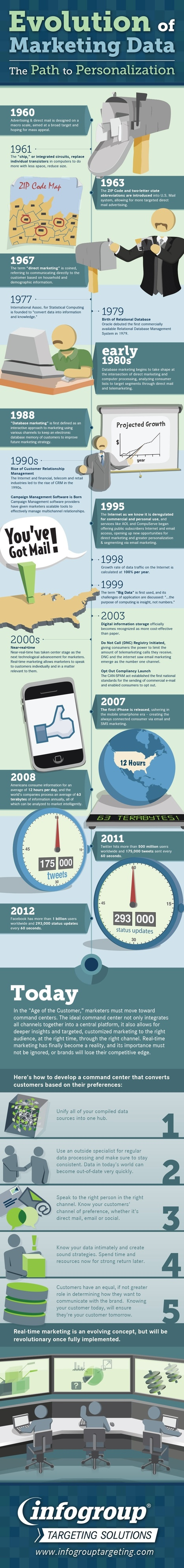 The Evolution Of Marketing Data – From Direct Mail To Twitter (1960-2012) [INFOGRAPHIC] - AllTwitter | Social Media Marketing | Scoop.it