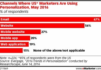 US Marketers Push Personalization Most on Email, Websites - eMarketer | Integrated Brand Communications | Scoop.it