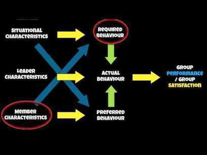 A2 PE Sp Psych Multi-Dimensional Model of Leadership - YouTube | Sport Psychology & Acquisition of Skill | Scoop.it