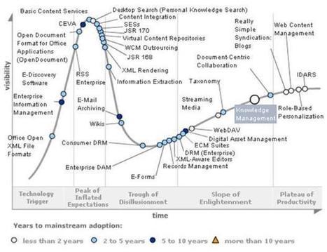 ¿Existe riego de burbuja de  trabajo colaborativo en las organizaciones? | scientometrics | Scoop.it