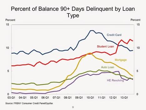 1 000 milliards de Dollars : la dette des étudiants américains atteint un nouveau sommet | Enseignement Supérieur et Recherche en France | Scoop.it