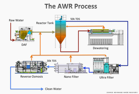 3 cool technologies that could save the world's water | Energy, Enviroment, Waste processing, Green&renevables, green analyzes and forecasts, waste analyzes and forecasts, waste equipement, wind energy, solar energy, geothermal, water energy, nonconventional energy | Scoop.it
