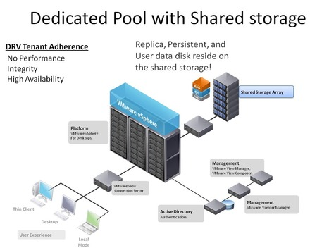 End to End Services from Data Center Hosting Services Chicago Based   Starpoint Digital   Scoop.it