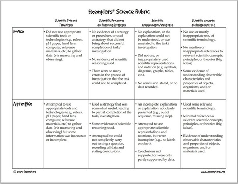 A Must Have Rubric for Science Teachers ~ Educational Technology and Mobile Learning | Banco de Aulas | Scoop.it
