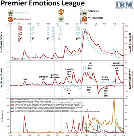 Premier Emotions League: title fight Twitter visualization in R | Big Data, Analytics and Machine Learning | Scoop.it