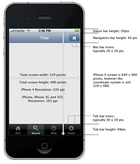 iPhone Development 101: Sizes of iPhone UI Elements | Education Search | Scoop.it