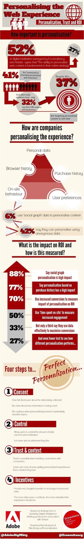 Infographie - Avoir un R.O.I de 148 % grâce à la personnalisation - Raffles Media | Web Marketing | Scoop.it