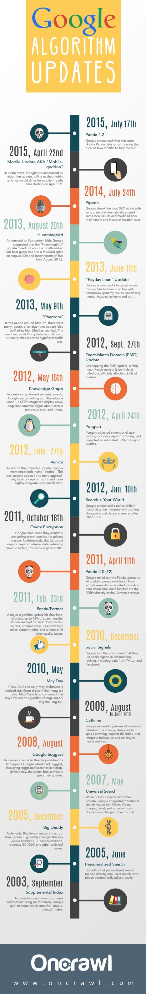 Google Algorithm Updates - 2003 to 2015 #Infographic | MarketingHits | Scoop.it