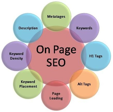 6 Crucial On-Page SEO Fatores Que Você Deve Considerar | Internet Marketing Strategies | Scoop.it