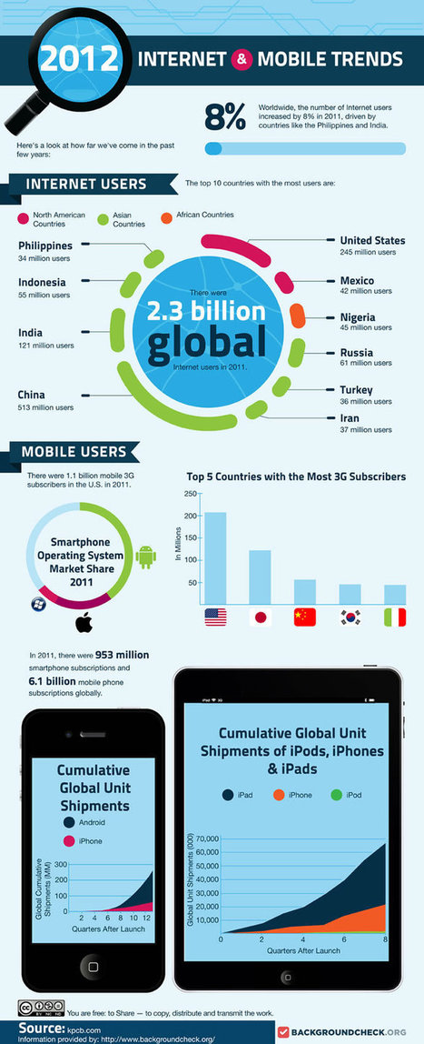 Internet & Mobile Growth Increases Online Training | Virtual Education | Scoop.it