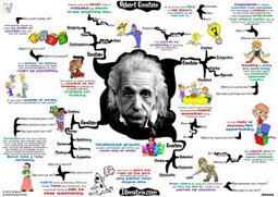 Mappe mentali: la tecnologia ci aiuta per migliorare il metodo di studio dei nostri studenti - Scuola e Tecnologia | Pedagogy, Education, Technology | Scoop.it