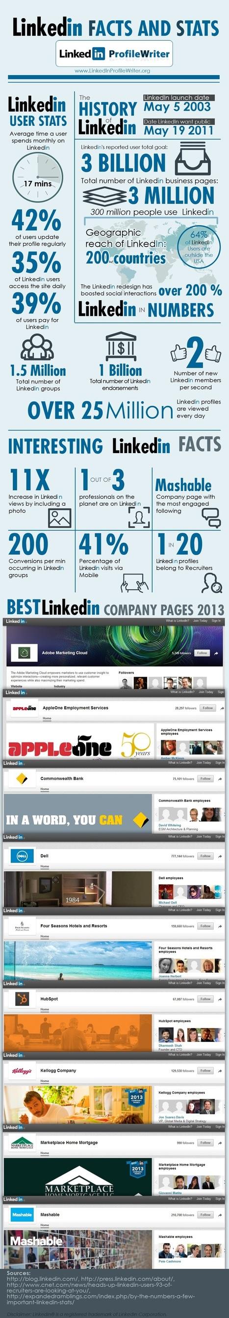 Linkedin : les statistiques | Stratégies de contenu | Scoop.it