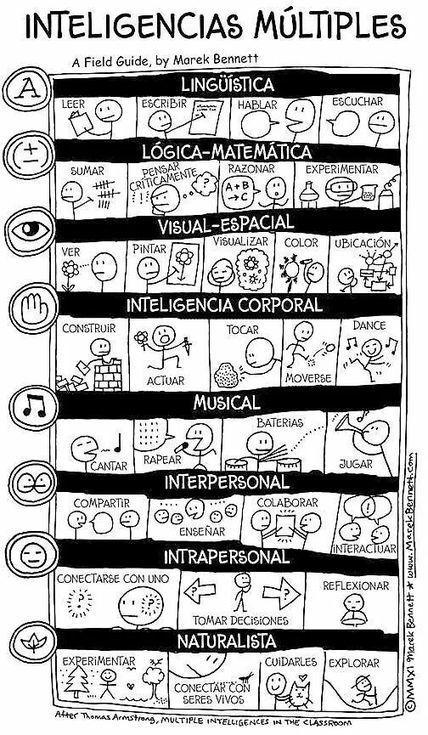Inteligencias múltiples | EL BADIU del CRP | Scoop.it