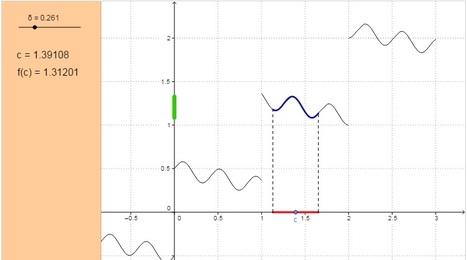 GeoGebra Calculus Applets | Análisis I | Scoop.it