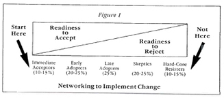 Preach to Your Choir, Critical Mass in Change Depends on Follower Networks  - John D. Adams | Change Management Resources | Scoop.it