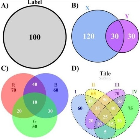 ✎ VennDiagram: a package for the generation of highly-customizable Venn and Euler diagrams in R | I LOVE STATA | Scoop.it