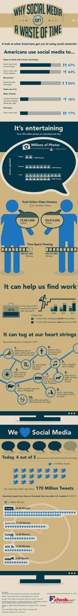 Por qué el Social Media no es una pérdida de tiempo #infografia #infographic#socialmedia | Prionomy | Scoop.it