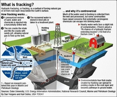 Water contamination education news - Facts of fracking | Save the Water | University of Texas study: fracking does not meet scientific guidelines | Save the Water | Scoop.it