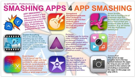 A Collection of Good iPad Posters for Your Class   Technology Tips for Teachers   Scoop.it