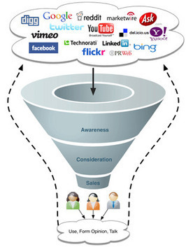 What is Inbound Marketing? - Orbital Alliance | Marketing pour Experts-Comptables | Scoop.it