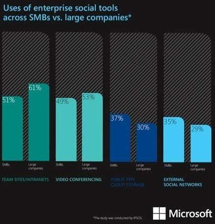 Outils collaboratifs : une forte demande émanant des PME et des grandes entreprises | Réseaux d'entreprises | Scoop.it