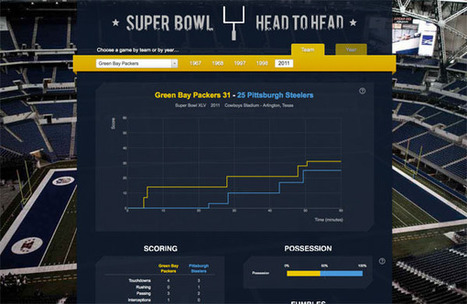 The Infographics Showcase - Data Visualization - Infographic Design | Learning with Infographs | Scoop.it