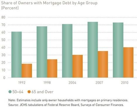 3 Key Retirement Income Stats: How Do You Measure Up? | KerberRose Wealth Management, LLC | Scoop.it