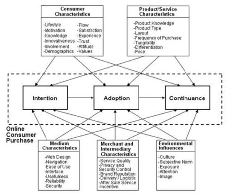 Online consumer behavior modeling ~ Ecognomy | Social Mediology | Scoop.it