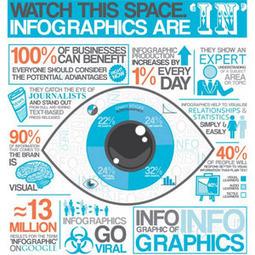 Por qué deberíamos utilizar las infografías en el marketing   Social Media   Scoop.it