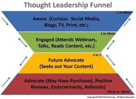 The Thought Leadership Funnel   CSR, Reputation, Stakeholders, SocBiz   Scoop.it