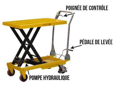 La table élévatrice - Transpalette Manuel | Matériel de manutention | Scoop.it