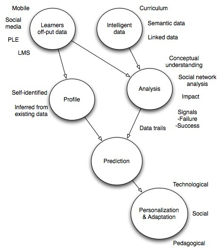 elearnspace › What are Learning Analytics? | Distance Ed Archive | Scoop.it