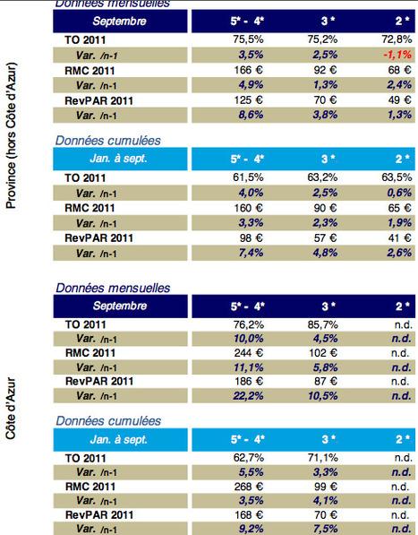 Deloitte publie ses statistiques de septembre 2011: poursuite de la croissance | Chambres d'hôtes et Hôtels indépendants | Scoop.it