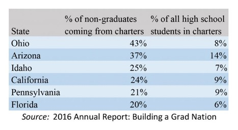 "California's Charter Schools Lag Behind Traditional Schools in Graduating Students // 2016 Building a Grad Nation Report // via EdSource | Charter Schools & ""Choice"": A Closer Look 