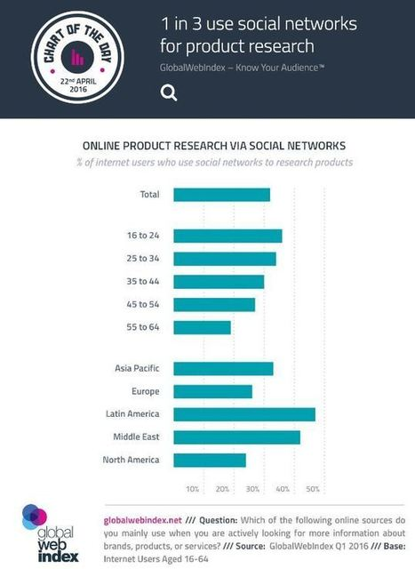 How Social Media Has an Impact on the Path to Purchase | SocialMoMojo Web | Scoop.it