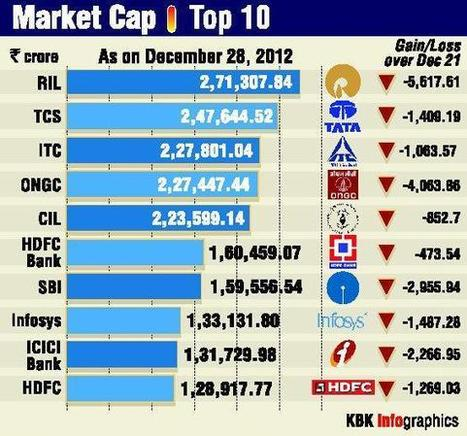 Leading Indian Banks Under Market Cap with Prosperous Alliance | Know More about Finance Economy & Investment | Scoop.it