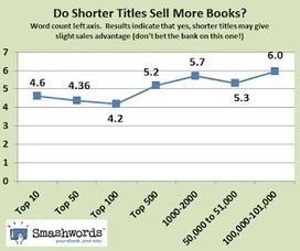 Smashwords: New Smashwords Survey Helps Authors Sell More eBooks | All things YA - Books, Publishing, Writing, Blogging, Reviews | Scoop.it