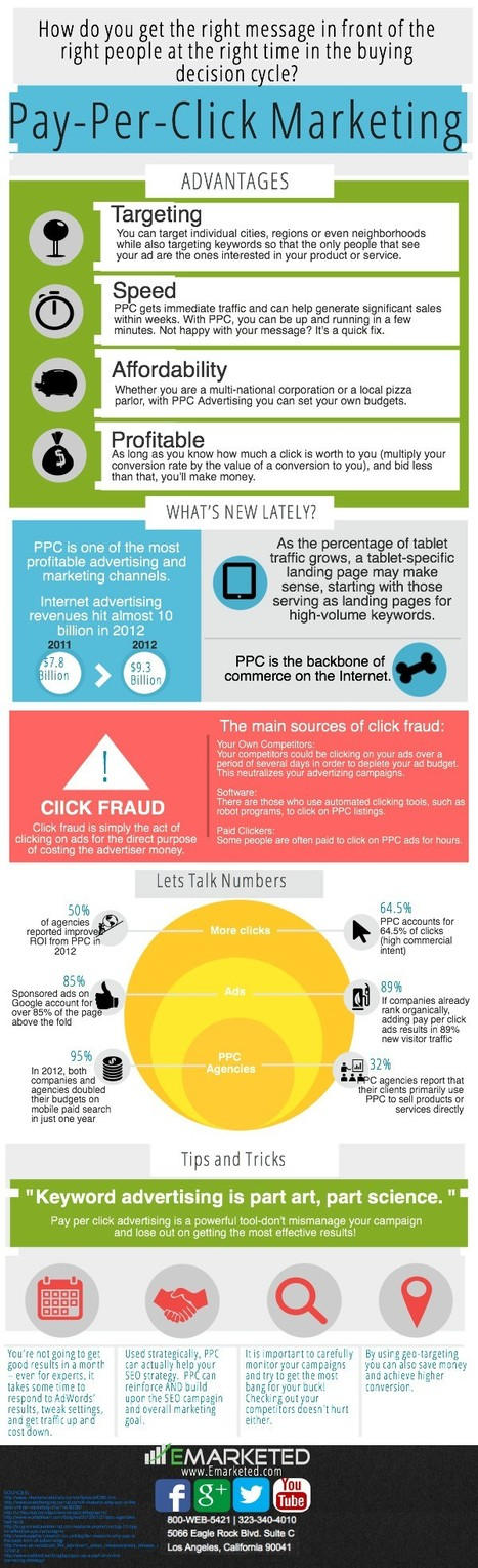 PPC Infographic | Time to Learn | Scoop.it