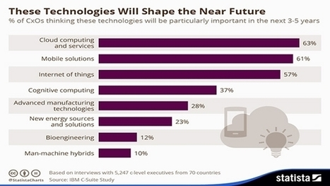 C-Level Execs: Cloud Will Shape Future More Than Any Other Tech | Modern Manufacturing Technology | Scoop.it