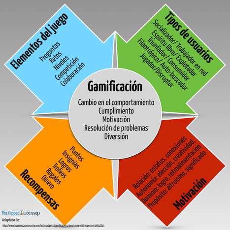5 infográficos sobre gamificación | E-learning and MOOC | Scoop.it