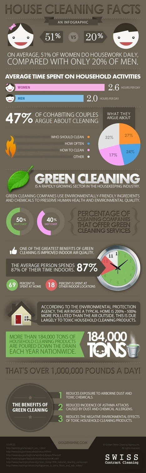 House Cleaning Infographic   Infographics   Scoop.it