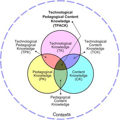 TPACK WebQuest | TPACK in het onderwijs | Scoop.it