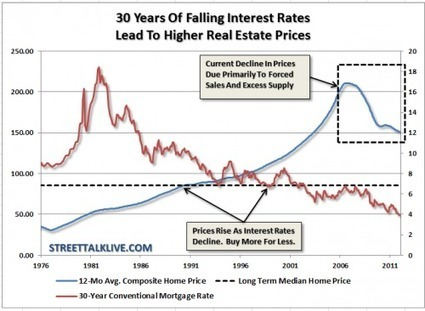 Why Home Prices Have Much Further to Fall | Lance Roberts | FINANCIAL SENSE | Commodities, Resource and Freedom | Scoop.it
